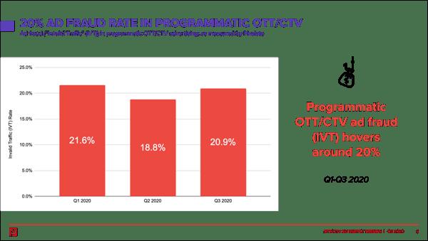 2020-ott-ctv-invalid-traffic-ivt-ad-fraud
