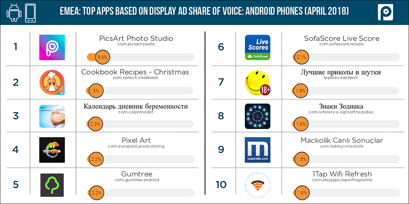 Display-Android-phones-EMEA-share-of-voice-(April-2018-data)