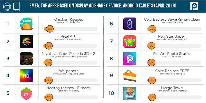 Display-Android-tablets-EMEA-share-of-voice-(April-2018-data)