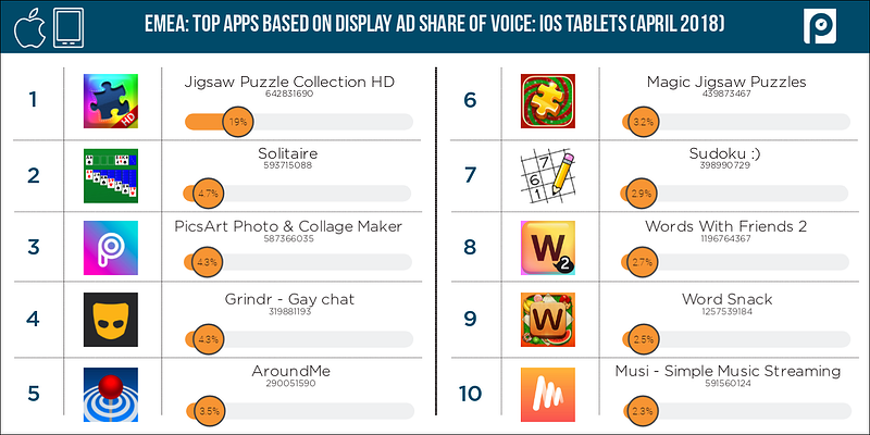 Display-iOS-tablets-EMEA-share-of-voice-(April-2018-data)