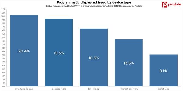 ad-fraud-trends-invalid-traffic-ivt-display-advertising-q4-2018