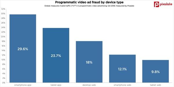 ad-fraud-trends-invalid-traffic-ivt-video-advertising-q4-2018