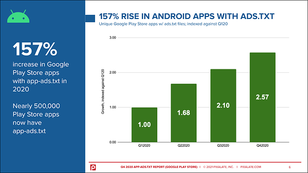 android-app-ads-txt-trends-2020