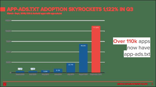 app-ads-txt-adoption-q32019