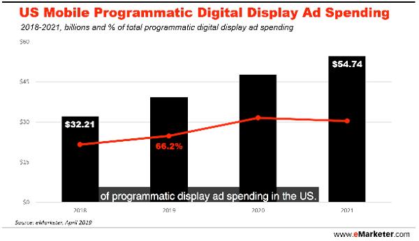 emarketer-mobile-programmatic-digital-display-ad-spending-forecast
