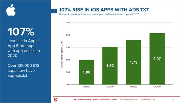 ios-app-ads-txt-trends-2020