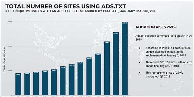 q1-2018-sites-with-ads-txt