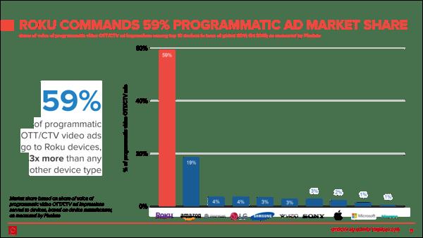 roku-devices-2019-programmatic-ott-ctv-ad-marketshare