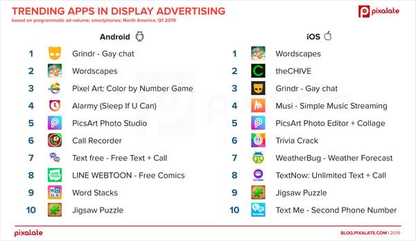 trending-apps-advertising-north-america-q1-19