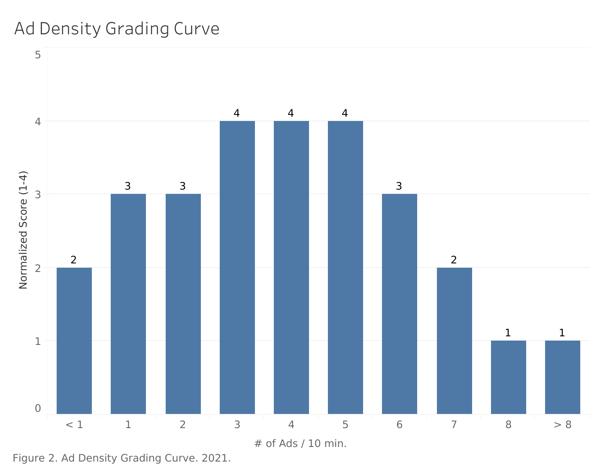 ad-density-grading-curve3