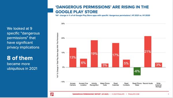 Most common dangerous permissions H1 2021
