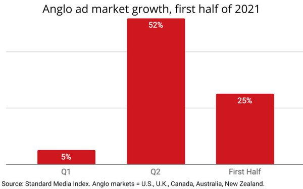 anglo ad market growth q2 h1 2021